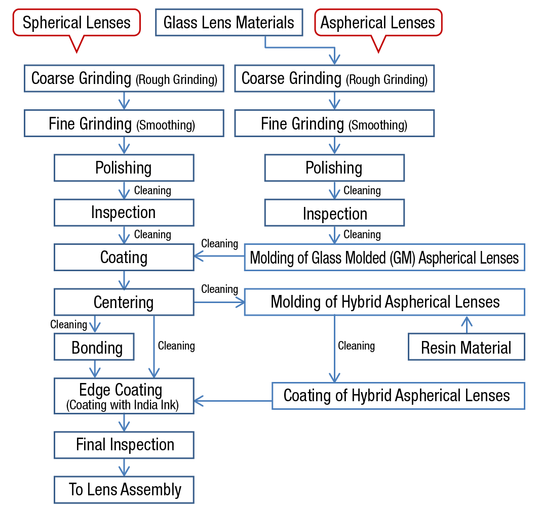 96e567bf29d2 There are roughly two different routes taken for lens production. One route  is to grind the optical glass material into a semicircular shape to produce  a ...